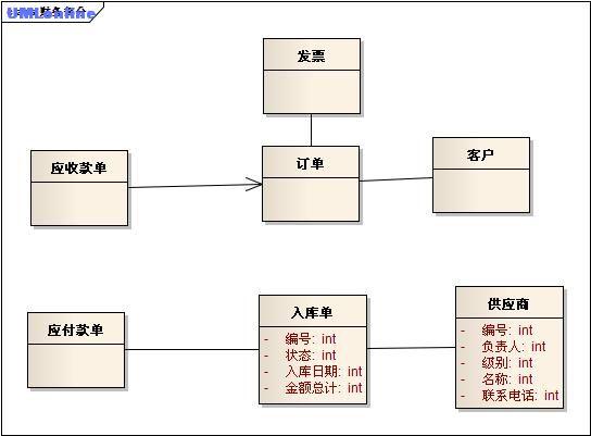 05建模之- 分析 -类图